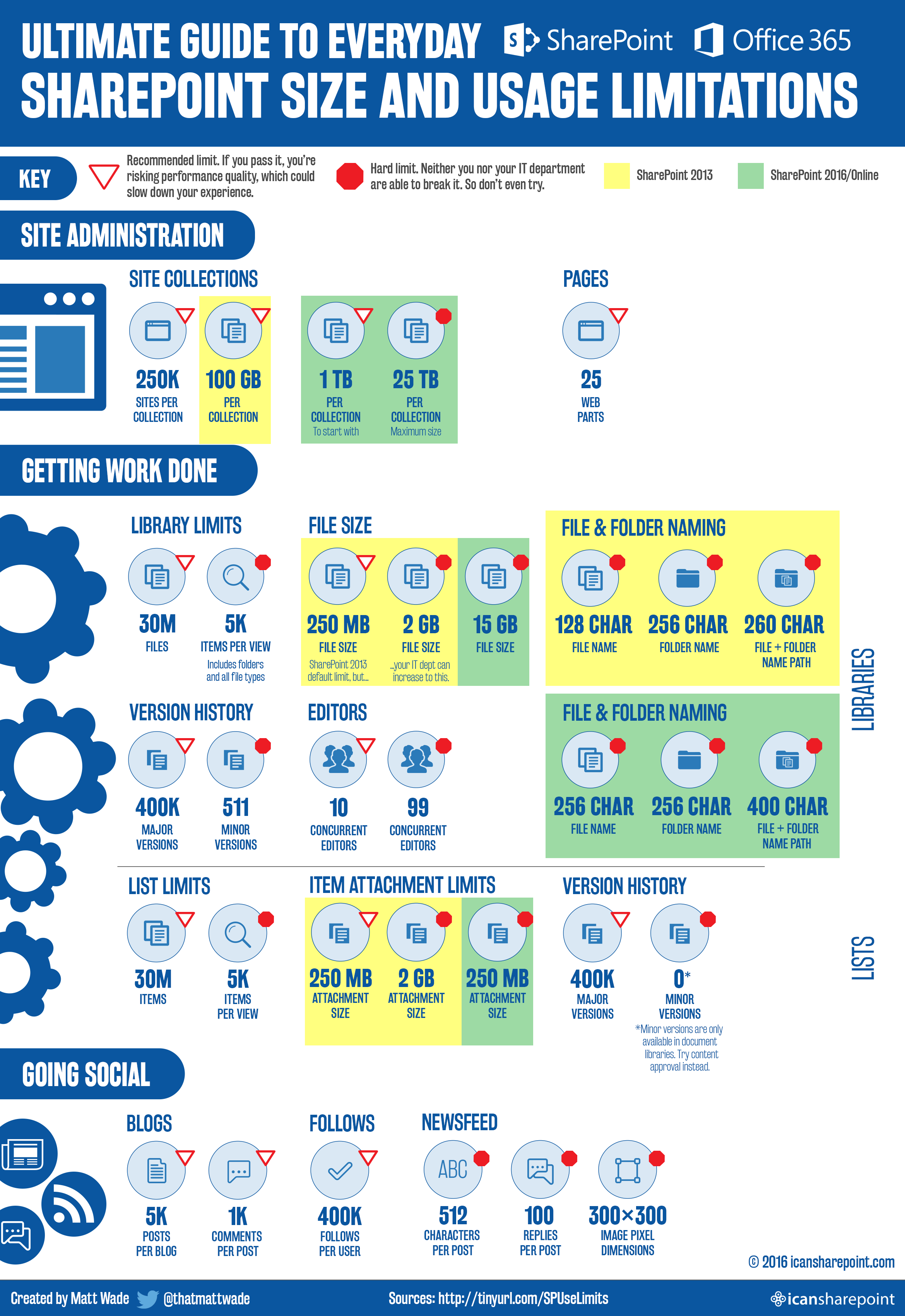 Представлення лімітів SharePoint у вигляді інфографіки