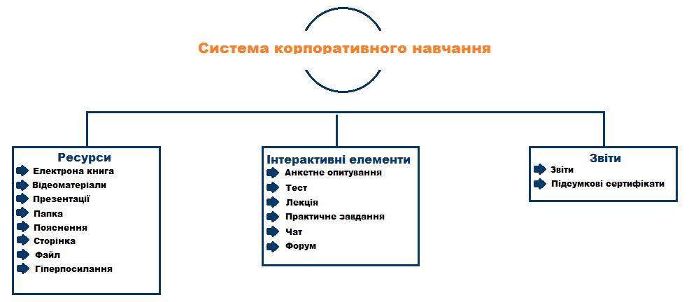 Система корпоративного навчання та тестування NTexpert