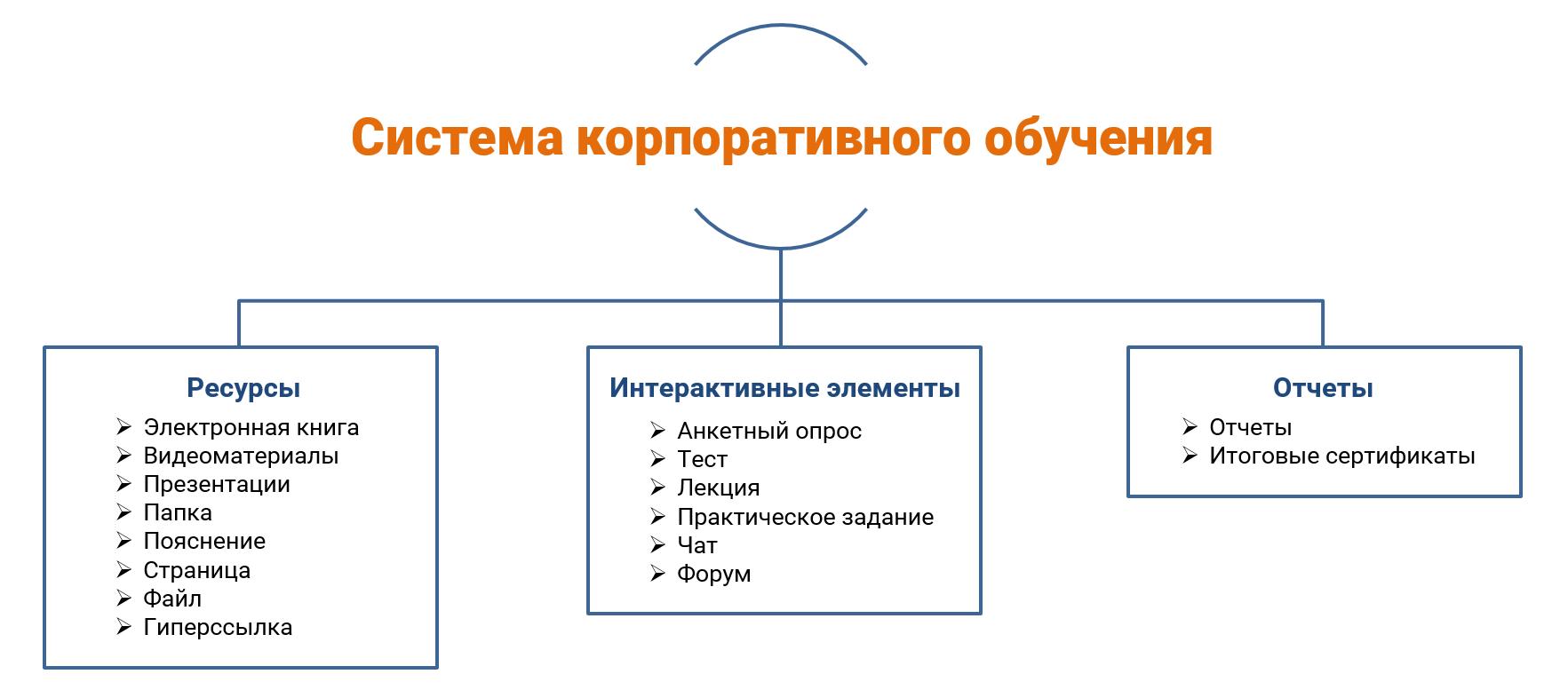 Система корпоративного обучения NTexpert
