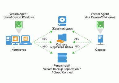 Рішення для резервного копіювання та відновлення даних на прикладі Microsoft Windows