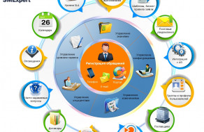 SMExpert – Saas решение для Service Desk