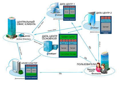 Основная серверная площадка - одна из наших ДЦ, другая или несколько используются как резервные
