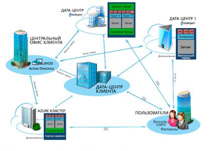 Основний серверний майданчик (ДЦ) належить клієнтові, а наші використовуються як резервні для відмовостійкості.